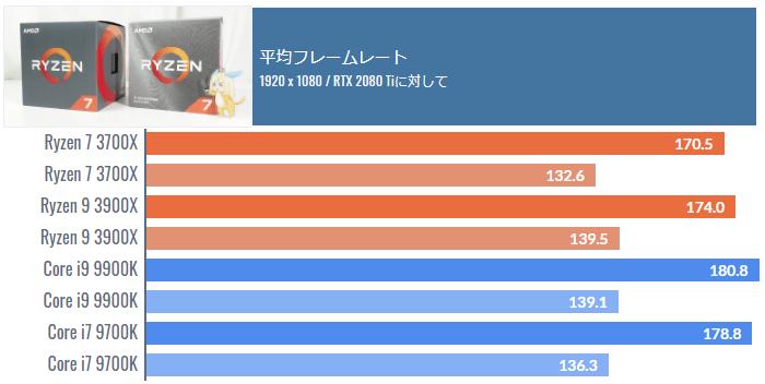 i7 9700Kのゲーミング性能はNo.2