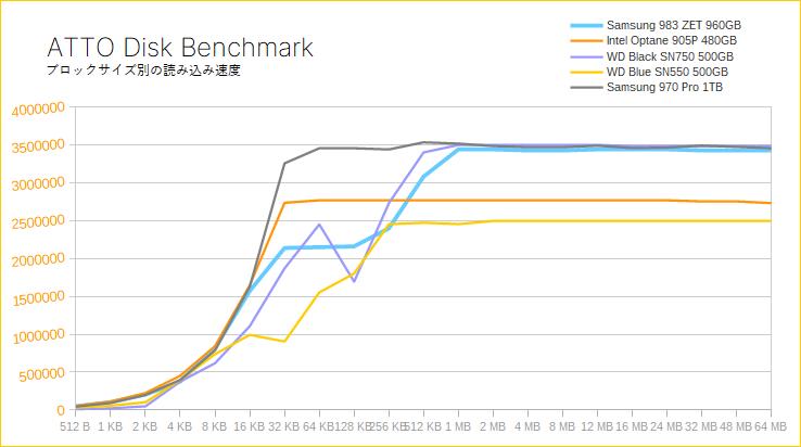 Samsung 983 ZET(ATTO Disk Benchmark)