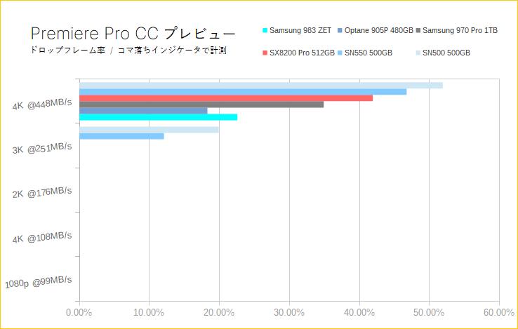 Samsung 983 ZET(Premiere Proプレビュー)