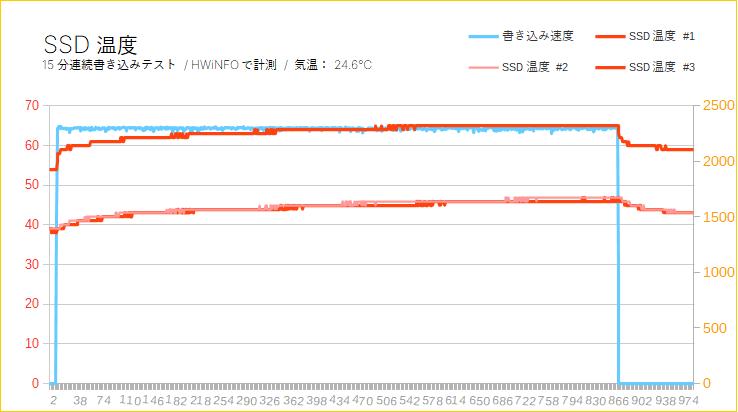 Samsung 983 ZET(SSD温度)