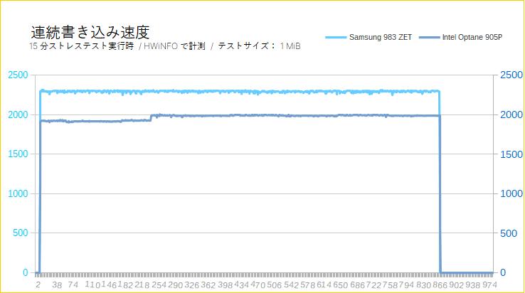 Samsung 983 ZET(連続書き込みテスト)