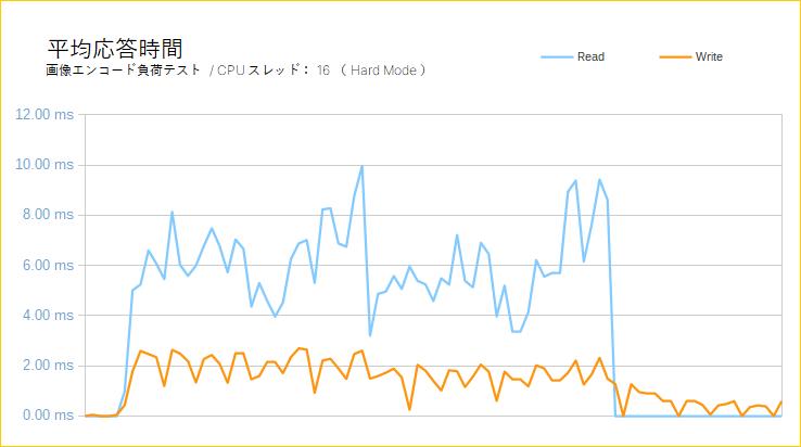 Samsung 983 ZET(平均応答時間)