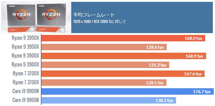 Ryzen 9 3900XとCore i9 9900Kのゲーミング性能を比較