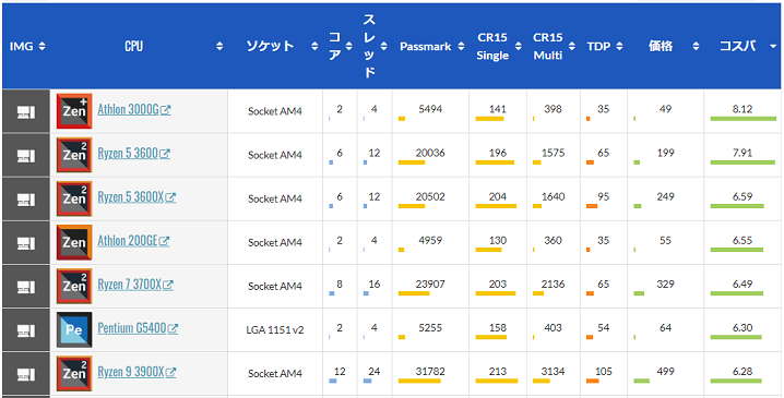CPUの性能比較データベース