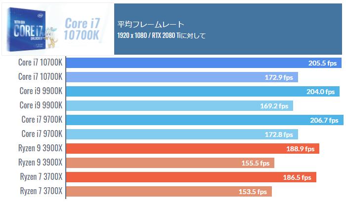 Core i7 10700Kのゲーミング性能