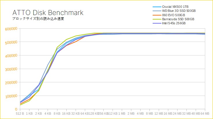 Crucial MX500(ATTO Disk Benchmark)