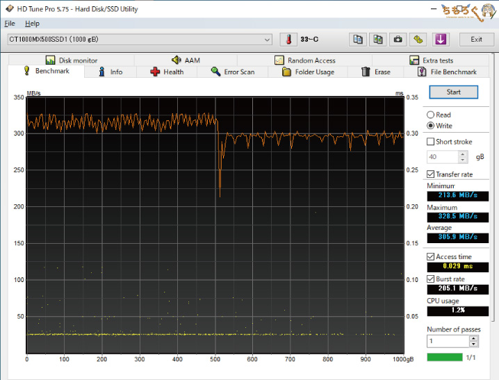 Crucial MX500(HD Tune Pro)