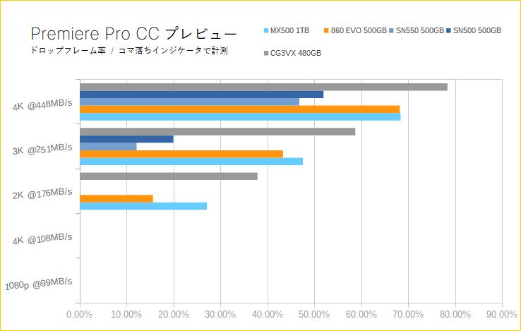 Crucial MX500(Premiere Proプレビュー)
