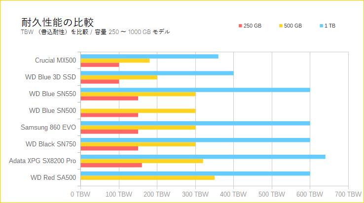 Crucial MX500(耐久性能の比較)