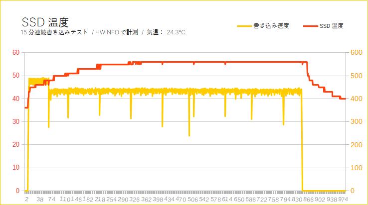 Crucial MX500(SSD温度)