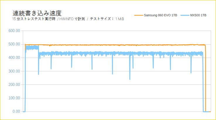 Crucial MX500(連続書き込みテスト)