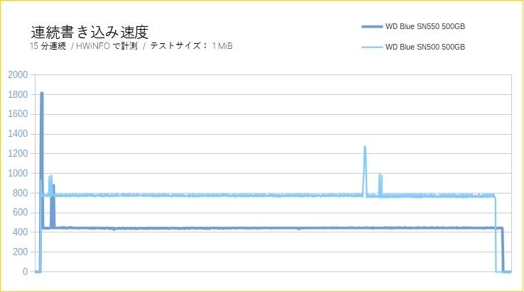WD Blue SN550(連続書き込みテスト)