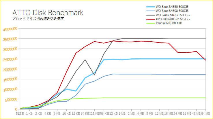 WD Blue SN550(ATTO Disk Benchmark)