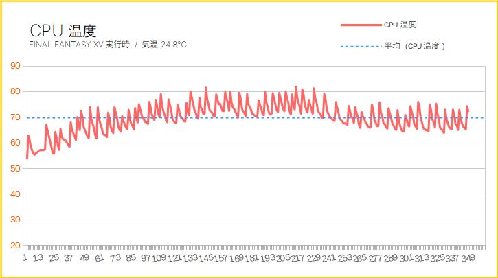 ガレリアAXZをレビュー(CPU温度)