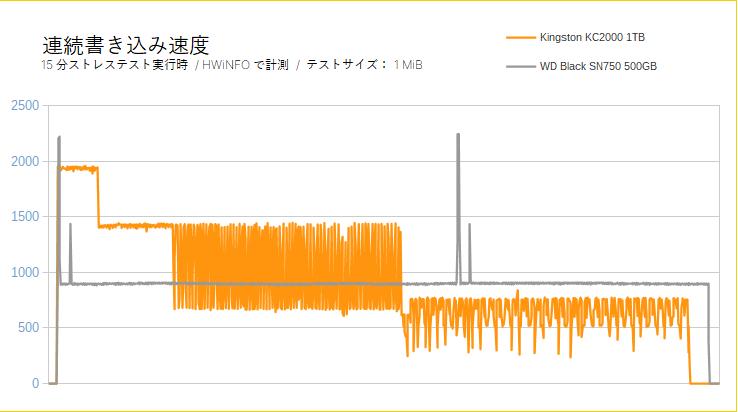 Kingston KC2000をレビュー(連続書き込みテスト)