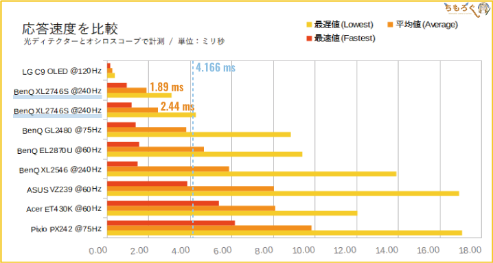 BenQ XL2746Sの応答速度を比較する