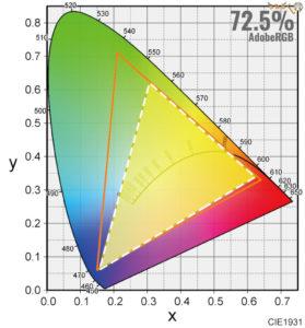 BenQ EL2870Uをレビュー(色の正確さや色域をチェック)