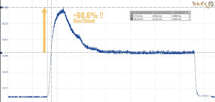 BenQ EL2870Uをレビュー(応答速度を計測)