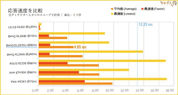 BenQ EL2870Uをレビュー(応答速度の比較)