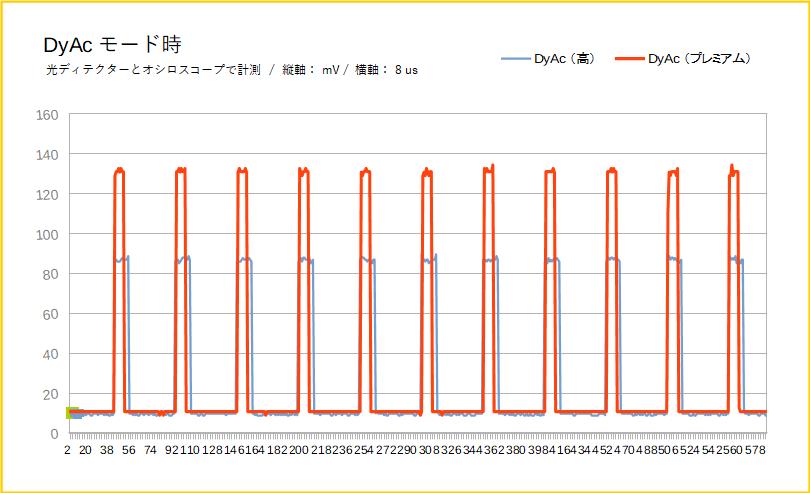 BenQ XL2746Sをレビュー(DyAc+を検証)