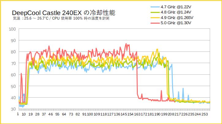 DeepCool Castle 240EXをレビュー(i9 9900Kに対する冷却性能)