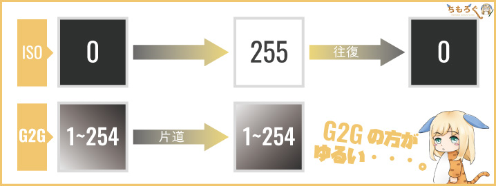G2G応答速度とISO応答速度