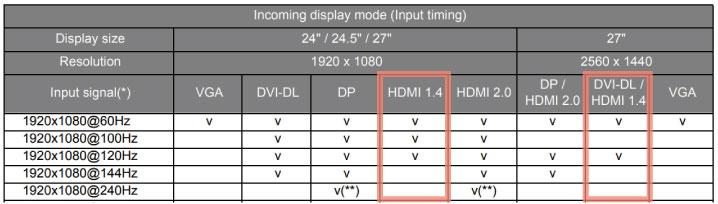 HDMI 1.4だが「144Hz」に対応せず