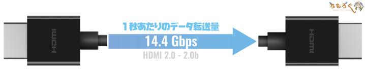 HDMIの帯域幅