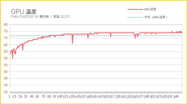 Lenovo IdeaCentre T540 Gamingをレビュー(動作温度をチェック)