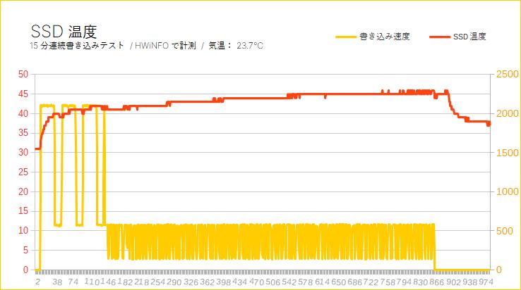 Plextor M9P Plusをレビュー(SSD温度を計測)