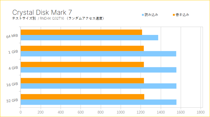 Plextor M9P Plusをレビュー(Crystal Disk Mark)