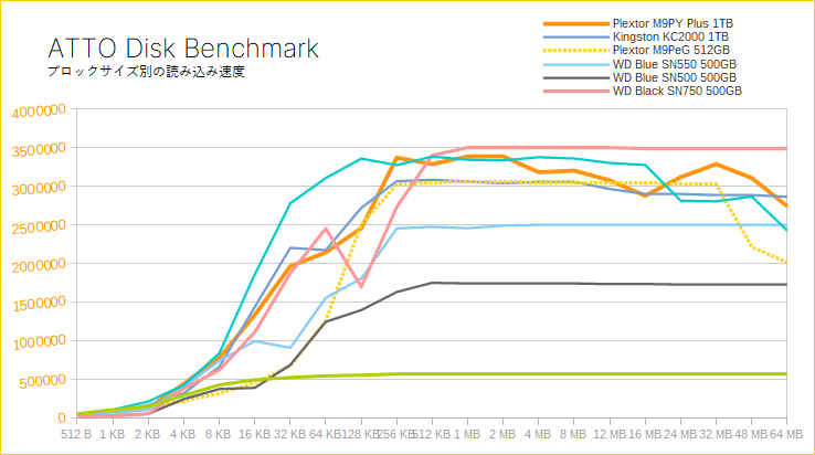 Plextor M9P Plusをレビュー(ATTO Disk Benchmark)