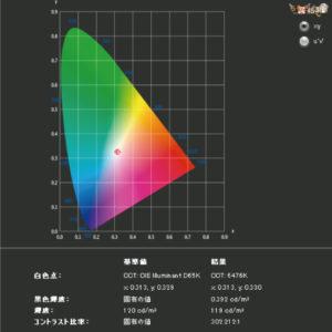 Pixio PX242をレビュー(色の正確さや色域をチェック)