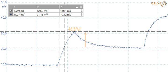 TUF Gaming VG279QMの応答速度(オーバーシュート)