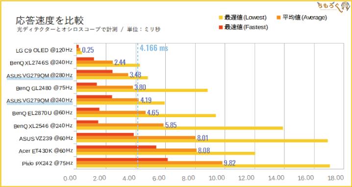 VG279QMの応答速度(実測値)を比較