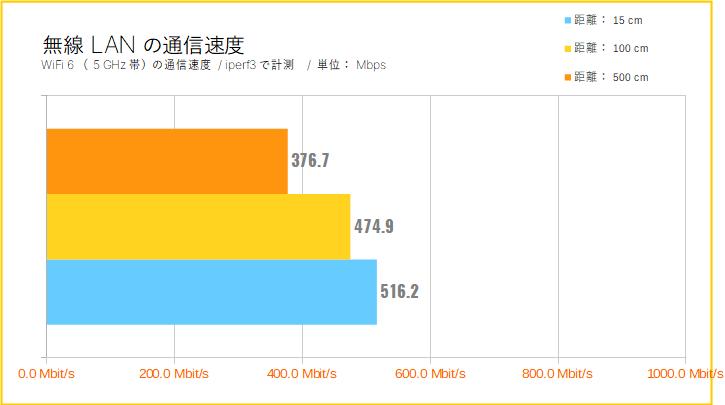 TP-Link Archer AX50(AX3000)をレビュー:無線LANの通信速度(距離別に)