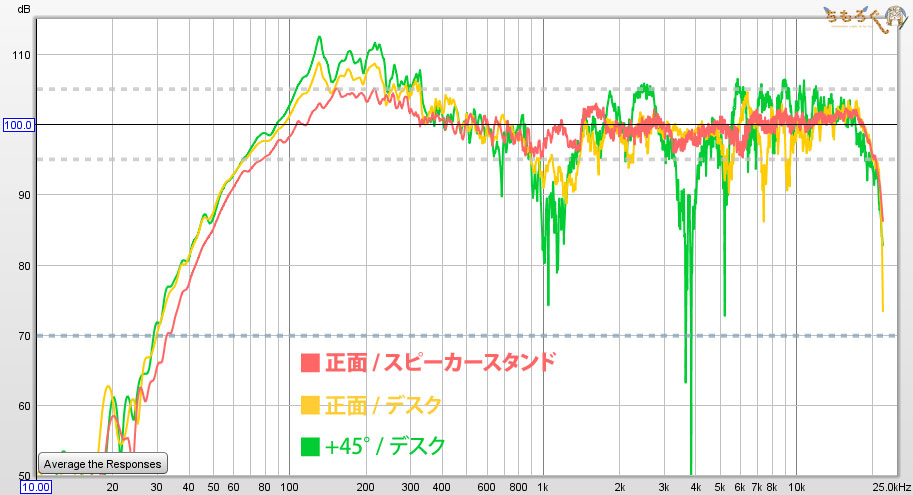 Audioengine A2+ Wireless:音を測定(角度とスピーカー台による変化)