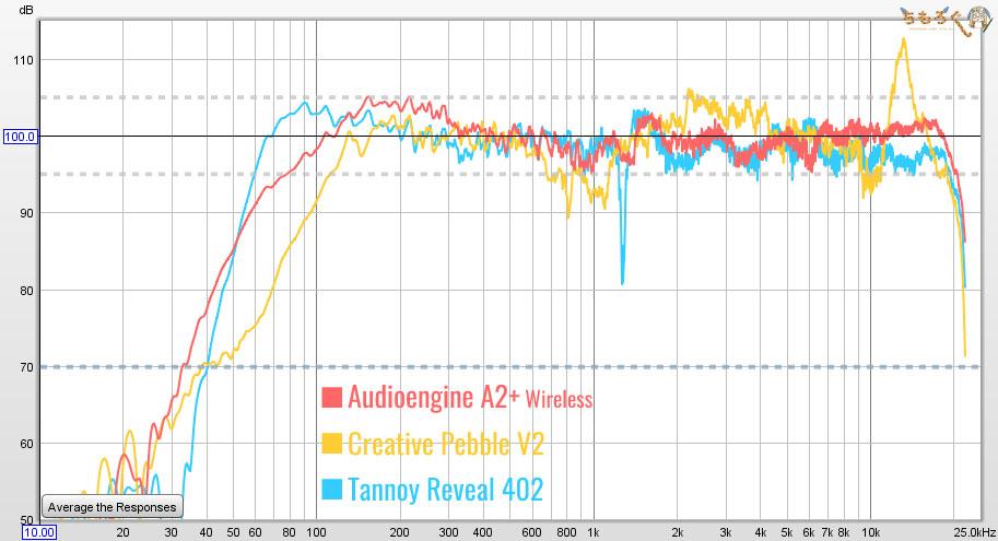 Audioengine A2+ Wireless:音を測定(他のスピーカーと比較)