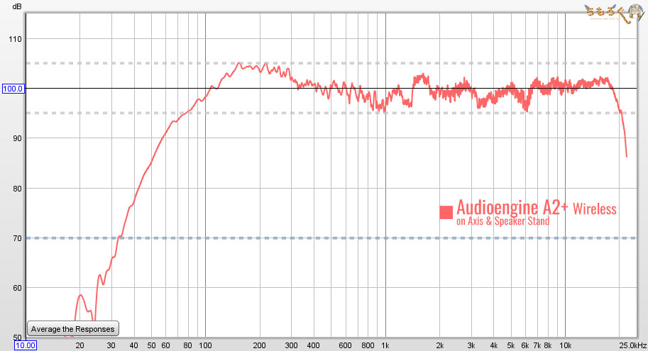 Audioengine A2+ Wireless:音を測定(フラットな音質)