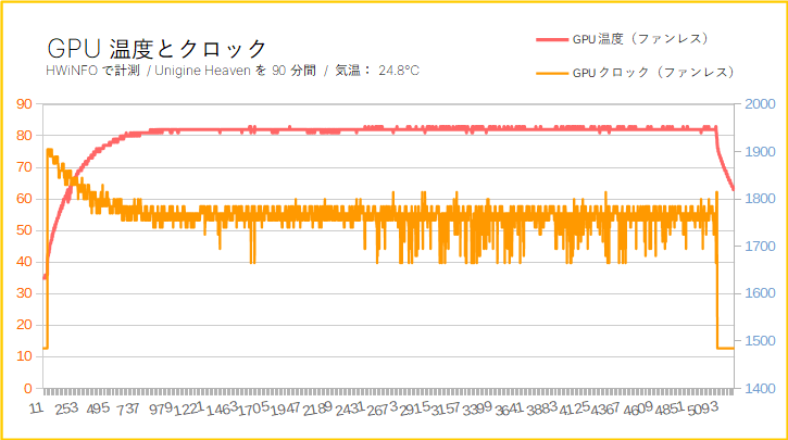 「Palit GTX 1650 KalmX」をレビュー(GPU温度と動作クロック)