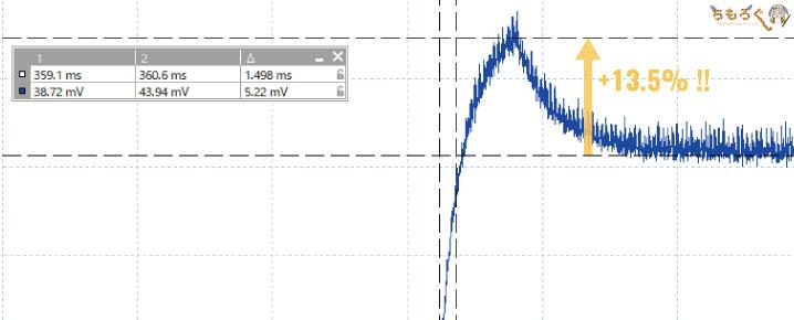 Pixio PX247の応答速度(オーバーシュート)