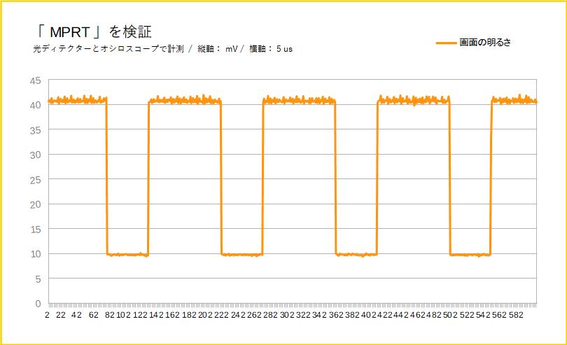 Pixio PX247をレビュー(MPRTモードを検証)