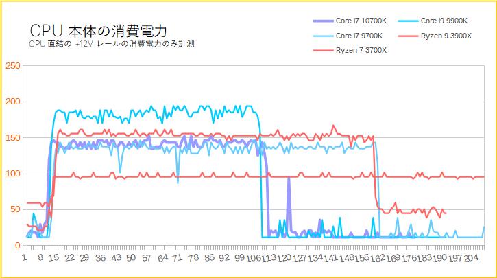 Core i7 10700Kの消費電力
