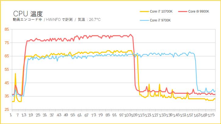 Core i7 10700KのCPUI温度