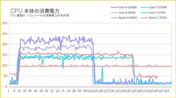 Core i9 10900Kをレビュー(消費電力)