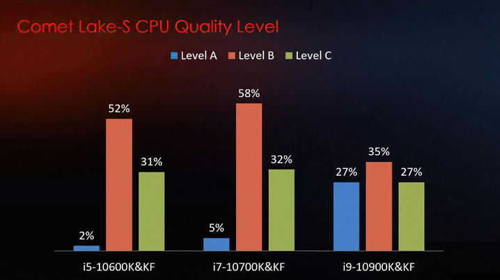 MSIの調査:チップの品質分布