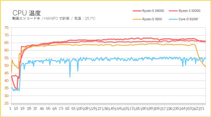 Ryzen 5 3400 & Ryzen 3 3200GのCPU温度