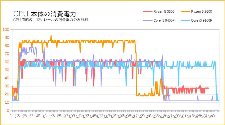 Ryzen 5 3500の消費電力を比較