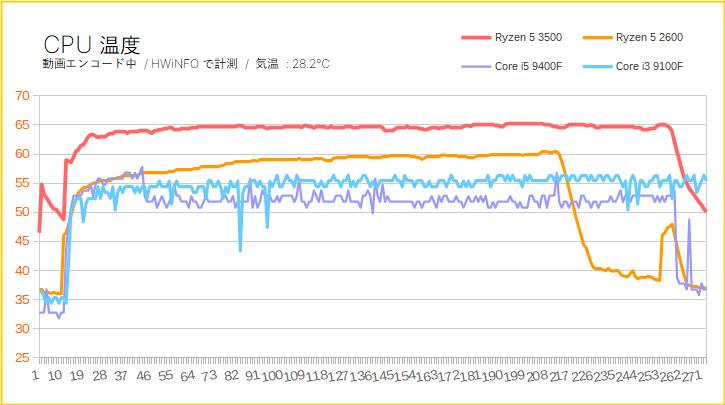 Ryzen 5 3500のCPU温度を比較