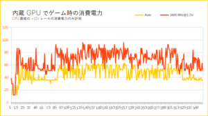 内蔵グラフィックスの消費電力とCPU温度